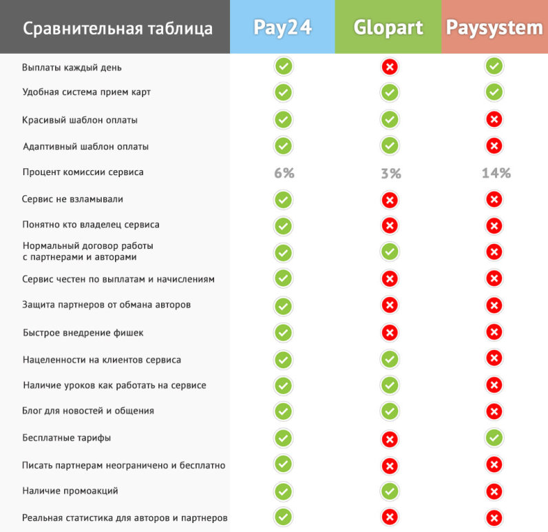 Преимущества и отличия сервиса Pay24.biz